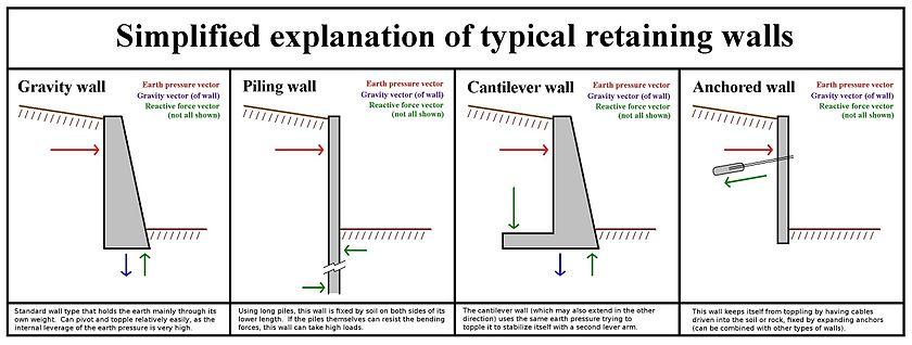 Retainig Wall